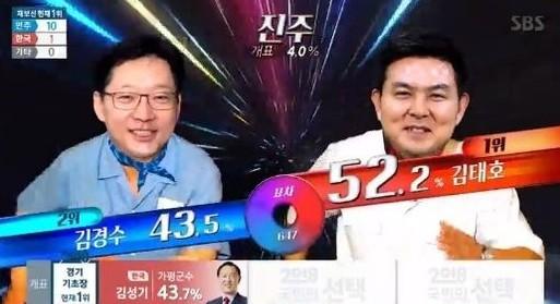 [경남도지사 개표현황] 김태호 vs 김경수 개표율 15.4%