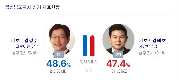 [경남도지사 개표현황] 김경수 VS 김태호 '엎치락뒤치락' 출구조사 결과 적중하나