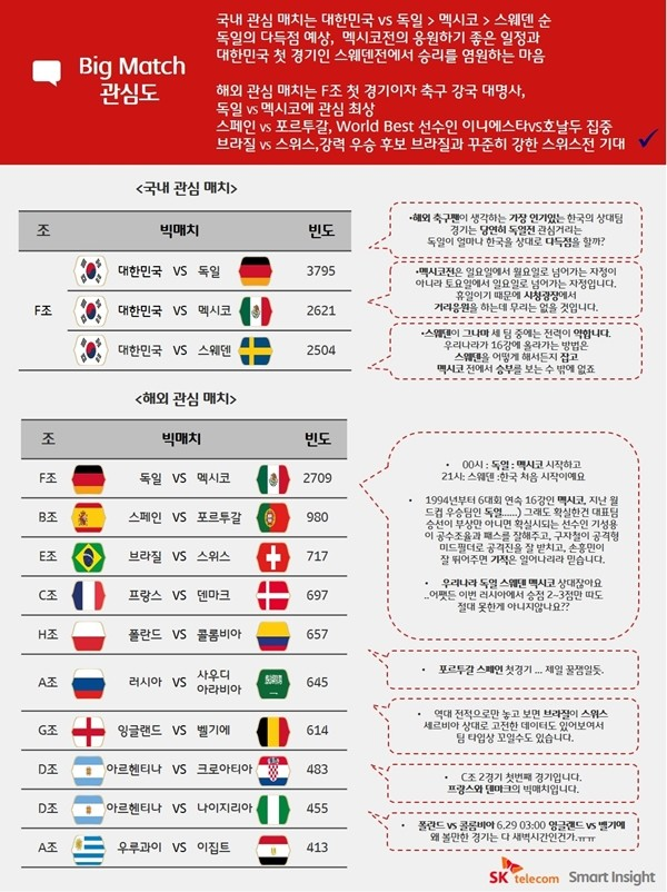 SK텔레콤, 소셜 빅데이터 분석… 네티즌은 '한국 vs 독일'전에 관심 쏠려