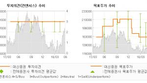 """[ET투자뉴스]LG이노텍, """"2분기, 우려보다 …"""" BUY(유지)-대신증권"""