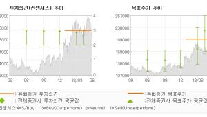 """[ET투자뉴스]컴투스, """"스카이랜더스 CBT…"""" BUY-유화증권"""