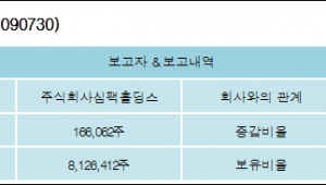 [ET투자뉴스][SIMPACMetal 지분 변동] 주식회사심팩홀딩스1.28%p 증가, 56.66% 보유