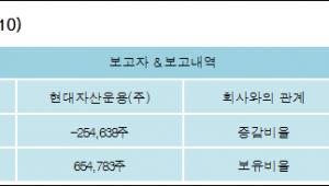 [ET투자뉴스][백금T&A 지분 변동] 현대자산운용(주)4.31%p 증가, 4.31% 보유