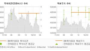 "[ET투자뉴스]KCC, ""불리한 영업환경에도…"" 매수-BNK투자증권"