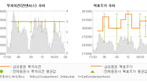 "[ET투자뉴스]현대모비스, ""VW그룹과 수소차동…"" BUY-삼성증권"