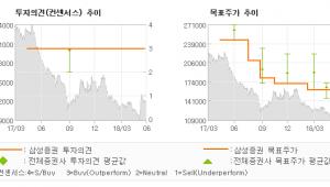 """[ET투자뉴스]SPC삼립, """"실적 개선 국면 진…"""" BUY-삼성증권"""