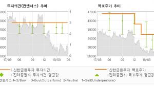 """[ET투자뉴스]강원랜드, """"하반기부터 턴어라운…"""" 매수 (유지)-신한금융투자"""
