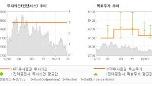 """[ET투자뉴스]한국토지신탁, """"연초대비 수주 전망…"""" BUY-KTB투자증권"""