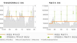 "[ET투자뉴스]오뚜기, ""펀더멘탈 매력적이나…"" HOLD(유지)-KB증권"