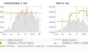 """[ET투자뉴스]LG화학, """"2분기 실적 프리뷰…"""" BUY(유지)-KB증권"""