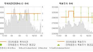"""[ET투자뉴스]SK텔레콤, """"11번가 투자 유치…"""" BUY(M)-유안타증권"""
