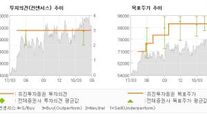 "[ET투자뉴스]롯데하이마트, ""2Q18 Previ…"" BUY(유지)-유진투자증권"