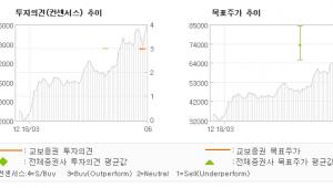 """[ET투자뉴스]애경산업, """"실적이 증명할 주가…"""" BUY(신규)-교보증권"""