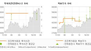 "[ET투자뉴스]제주항공, ""연간 이익 모멘텀 …"" BUY(유지)-유진투자증권"