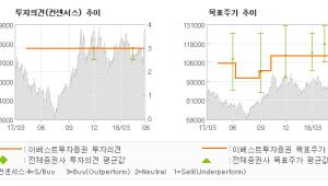 "[ET투자뉴스]CJ E&M, ""안개가 걷히니 정상…"" BUY (MAINTAIN)-이베스트투"