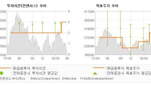 """[ET투자뉴스]롯데쇼핑, """"실적은 예상수준, …"""" BUY-DB금융투자"""