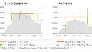 "[ET투자뉴스]메리츠화재, ""습관성(?) 3자배…"" HOLD(유지)-DB금융투자"