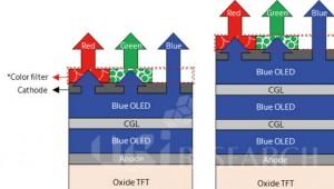 삼성디스플레이 'QD-OLED TV 패널' 시험생산라인 착수