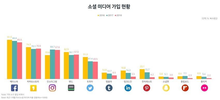 SNS에서 멀어지는 사용자들…페이스북, 인스타그램 등 주요 소셜미디어 가입자 감소세