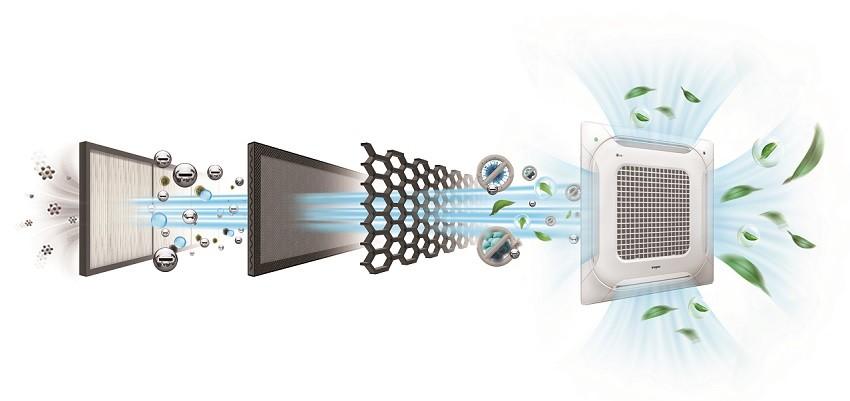 LG전자 인공지능 시스템에어컨에 적용된 5단계 공기청정 시스템 구조도