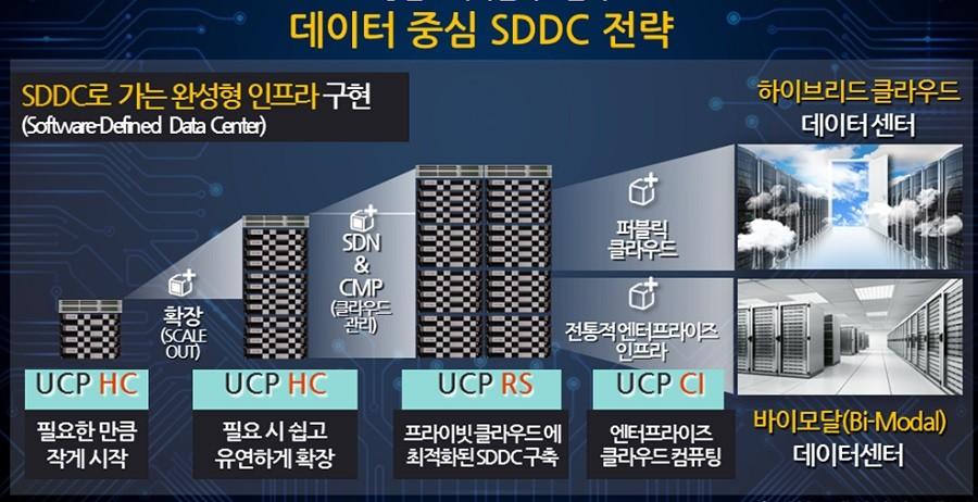 차세대 소프트웨어정의 데이터센터, 누가 주도할 것인가?