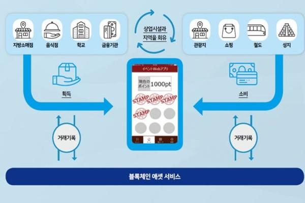 Concept diagram of Fujitsu Blockchain Asset Service (Reference: Fujitsu)