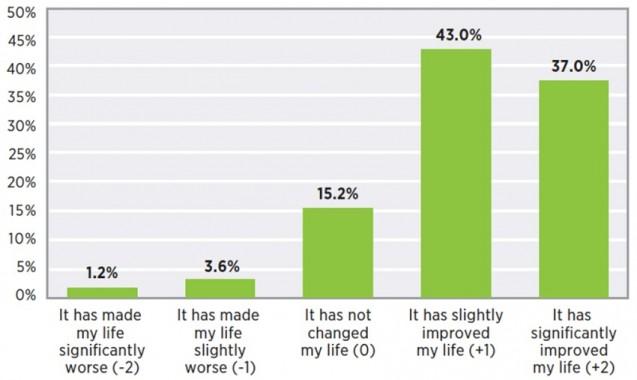 삶에 영향을 미치는 디지털 기술에 대한 평가