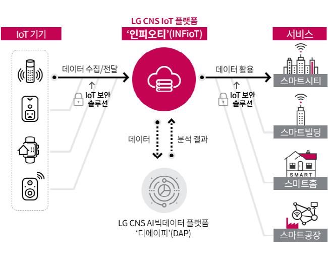 LG CNS, AI•빅데이터 연동 IoT 플랫폼 '인피오티' 출시