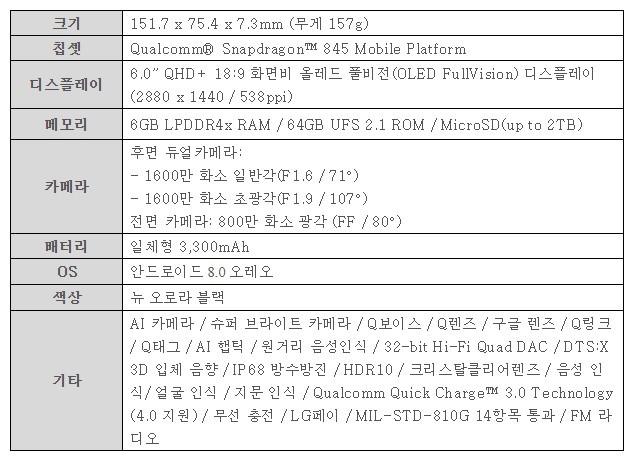 "LG전자, 'LG V35 ThinQ' 국내 출시··· ""더 강력한 ABCD, 더 얇고 가볍게 즐긴다"""