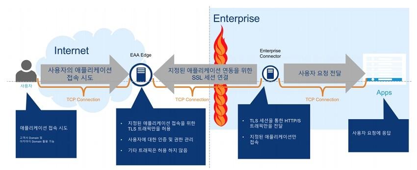 [솔루션 가이드] 늘어가는 외부 접속에서 기업 네트워크를 지키는 최선의 선택 EAA