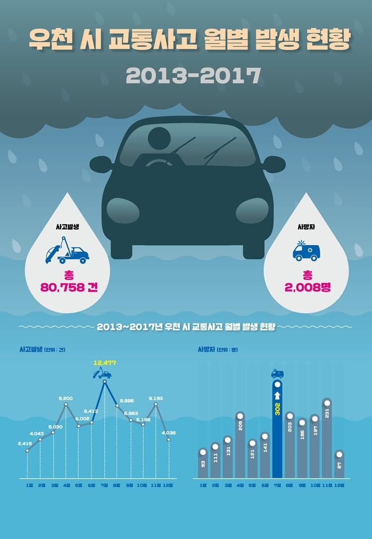 비 오는 날 교통사고 사망자수 가장 많아...6-8월 최대치