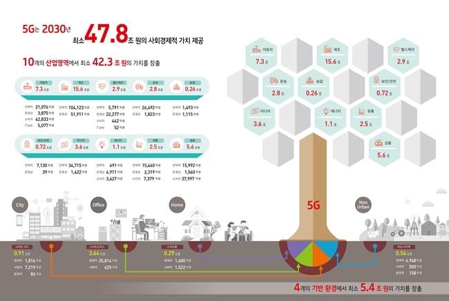 KT경제경영연구소는 5G를 통해 2030년 10개 산업 및 4개 기반환경에 대해 47조 7,527억 원의 사회경제적 가치를 제공할 것이라 추정했다. 그림은 2030년 기준 5G의 사회경제적 파급효과를 정리했다.