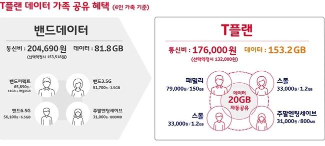 SK텔레콤, 'T플랜'으로 가족기능과 소량 데이터 이용자 혜택 늘린다
