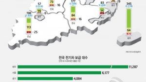 전국 전기차 공용 충전기 사용 실태 보고서