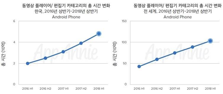 구글플레이 동영상 플레이어 및 편집기 카테고리 총 앱 사용 시간 변화, 자료제공 - 앱애니