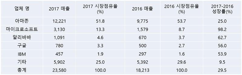 2016-2017 전 세계 IaaS 퍼블릭 클라우드 서비스 시장점유율 (단위: 백만 달러), 자료제공=가트너