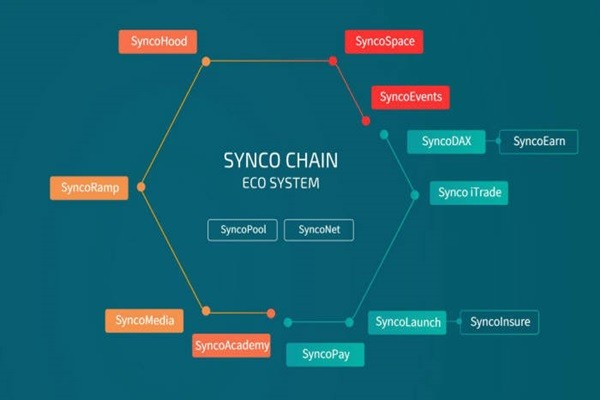 SYNCO Chain's ecosystem (reference: SYNCO's homepage)