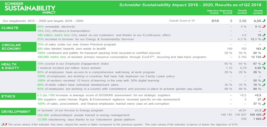 슈나이더 일렉트릭의 '슈나이더 지속가능성 영향 평가' 2018년 2분기 결과