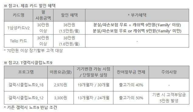 SK텔레콤, '갤럭시 노트9' 예약판매 개시··· 최대 118만원 할인과 다양한 혜택 기다려