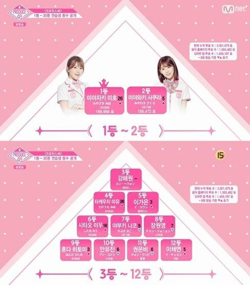 사진=Mnet '프로듀스48'