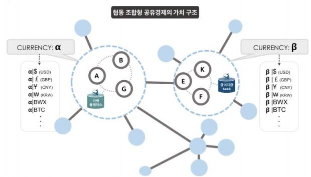 협동조합형 공유경제 모델. 그림=블루웨일 제공