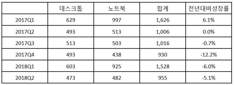국내 PC 분기별 출하량(천대), 자료 제공 = 한국IDC
