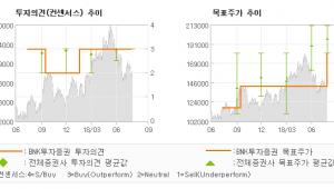 """[ET투자뉴스]코스맥스, """"긍정적인 변화 지속…"""" 매수-BNK투자증권"""