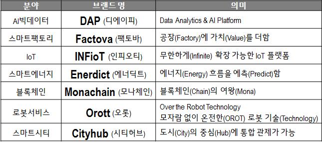 IT 신기술 분야 7개 전략브랜드(자료=LG CNS 제공)