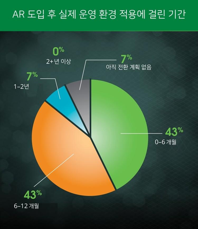 산업 현장서 AR 활용 급증…일년 내 실제 운영 환경 86% 적용