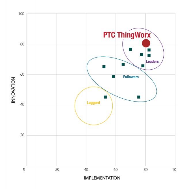 ABI리서치가 혁신성과 구현의 측면에서 분석한 '스마트 제조 플랫폼 경쟁력 평가'에서 PTC가 최우수 기업으로 선정됐다.