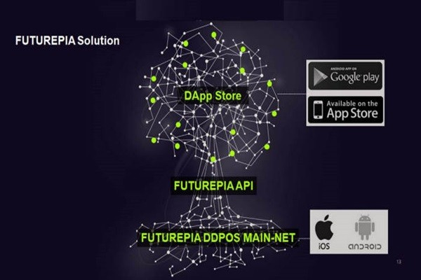 Concept diagram of SigmaChain's distributed social network service called FUTUREPIA that is expected to be launched by end of this year (Reference: SigmaChain)