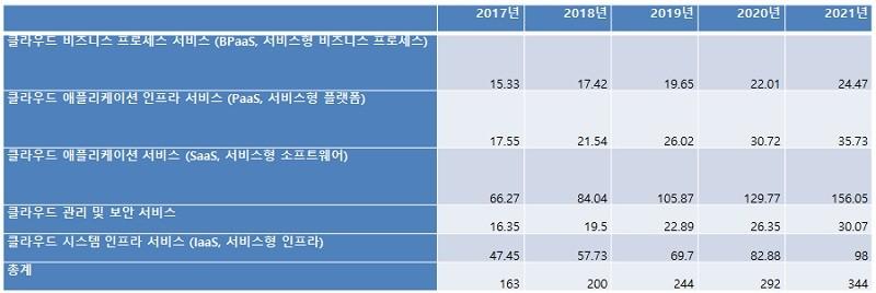 국내 퍼블릭 클라우드 서비스 최종 사용자 지출 합계 (단위: 백억 원), 참고: 반올림으로 인해 총계는 다를 수 있음. 출처: 가트너 (2018년 7월)