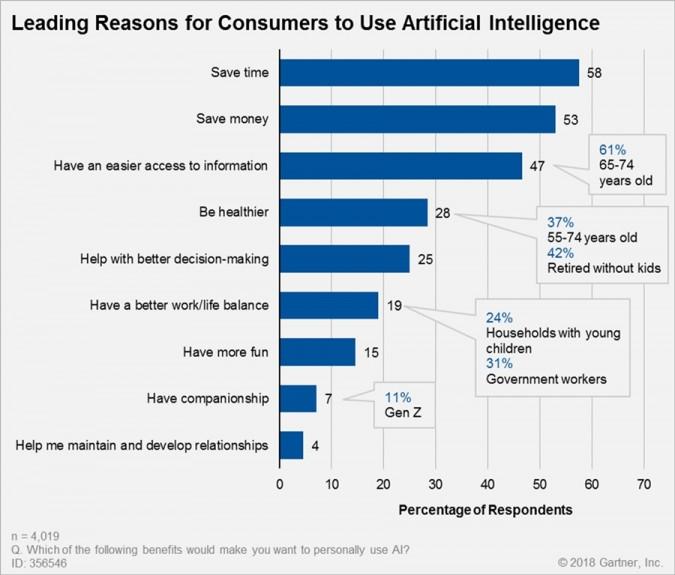 소비자들이 AI를 사용하는 이유, 자료제공 = 가트너