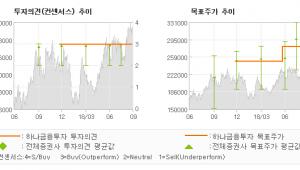 """[ET투자뉴스]삼성SDI, """"이익 성장 희소해지…"""" BUY-하나금융투자"""